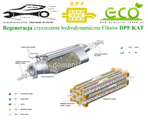 Zasada działania Filtra DPF - oddzielenie cząstek stałych Regeneracja czyszczenie hydrodynamiczne Filtrów DPF KAT DPF Cleaner Maszyna Domański Serwis Łuków